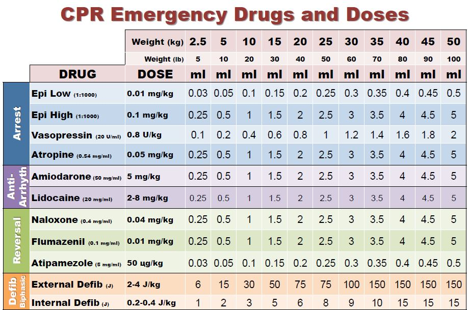 Drug Dosage Guidelines For Dogs And Cats