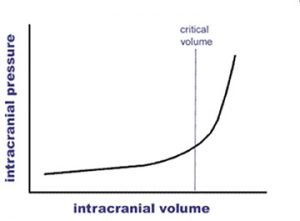 Graph 1: Due to the limited compliance of the skull, only a small amount of increased intracranial volume can be tolerated before a dramatic increase in intracranial pressure results.