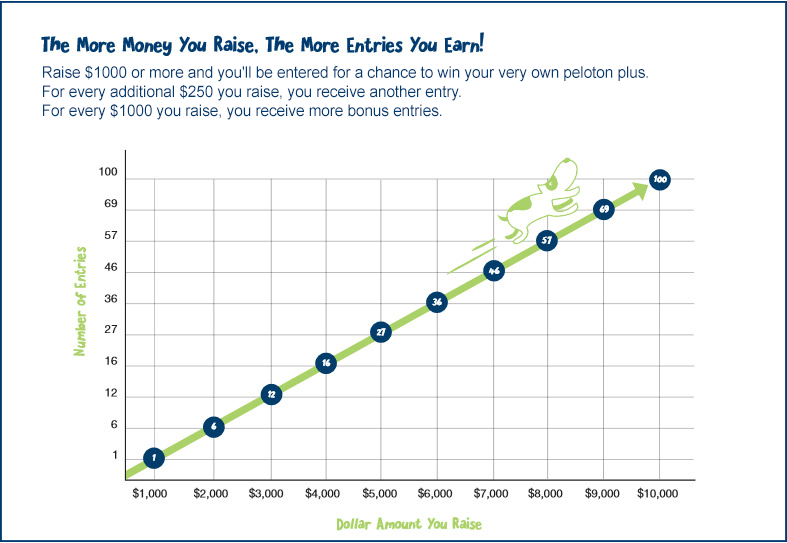 The More Money You Raise, The More Entries You Earn!